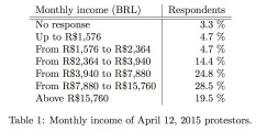 Table 1_Monthly Income