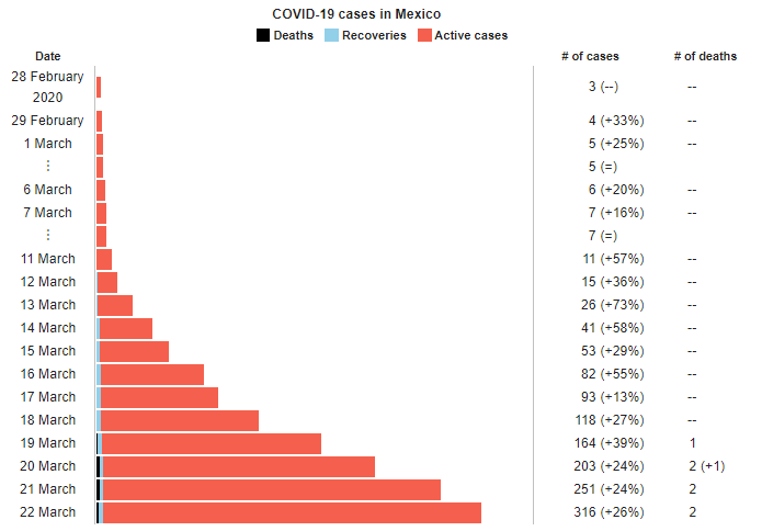 Mexican cases of Covid-19. (Image from Wikipedia, data from Mexico's Secretariat of Health.)