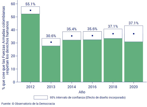 Graph indicating percentage of Colombians who believe that the Armed Forces respect human rights, 2012-2020. (Image courtesy of Observatorio de la Democracia.)Graph shows 55.1% in 2021, 30.6% in 2013, 35.4% in 2014, , 35.6% in 2016, 37.1% in 2018, and 37.1% in 2020, with a 95% confidence interval.